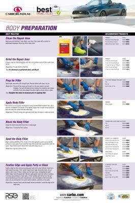 Best practice - Body Preparation CA5300-P